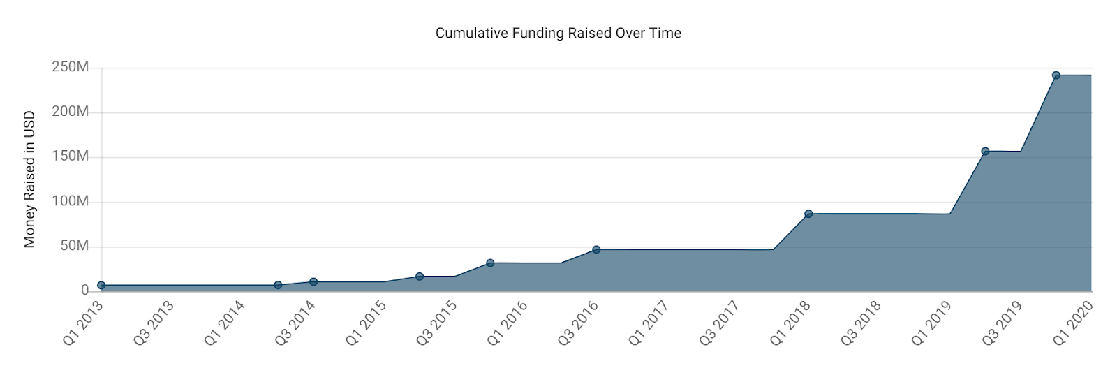 Startup Series Funding: Everything You Need To Know - Cumulative Funding Raised Over Time: Canva