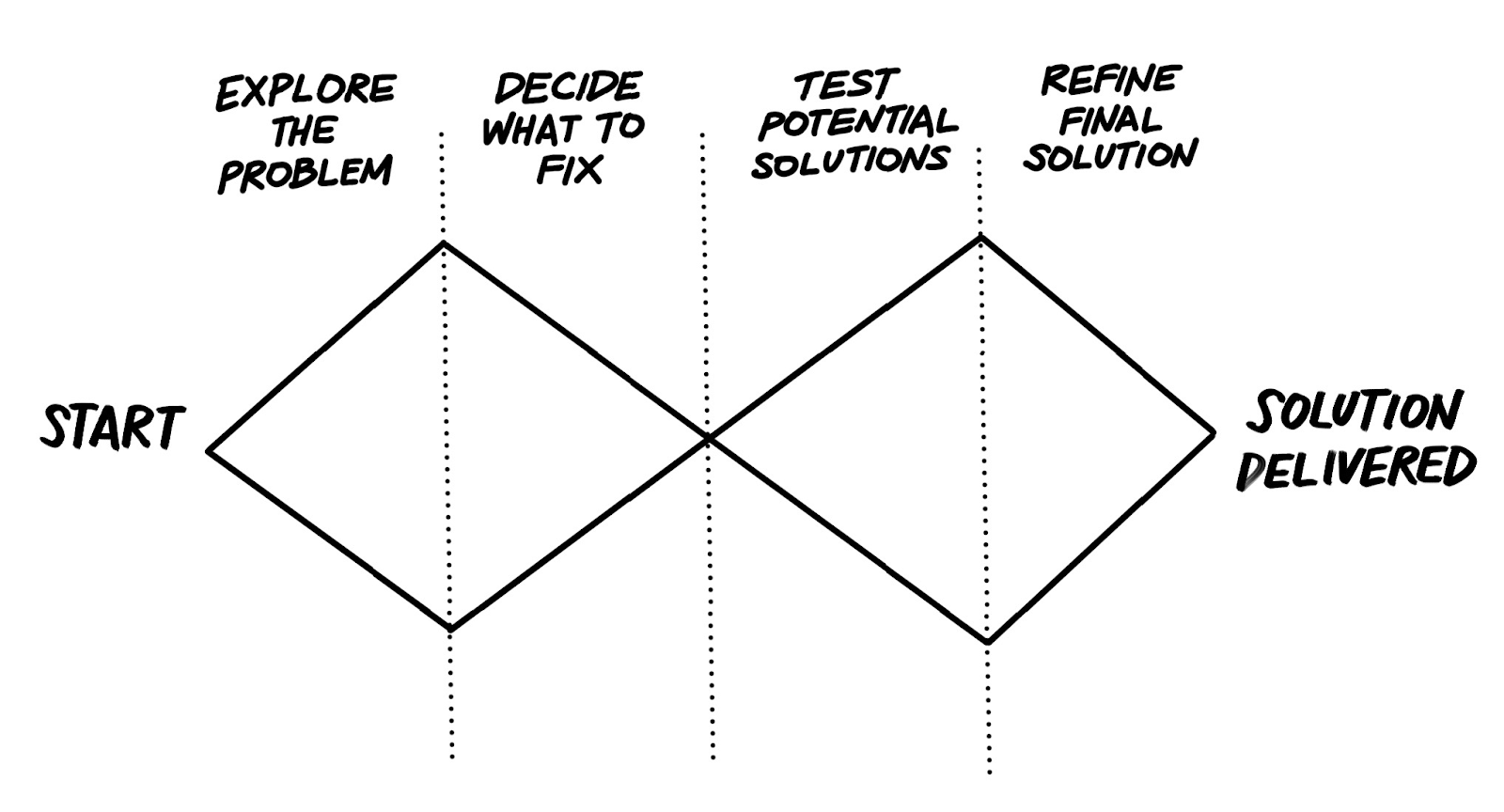 The design double diamond — showing a process from exploring a problem, deciding what to fix, and refining a solution