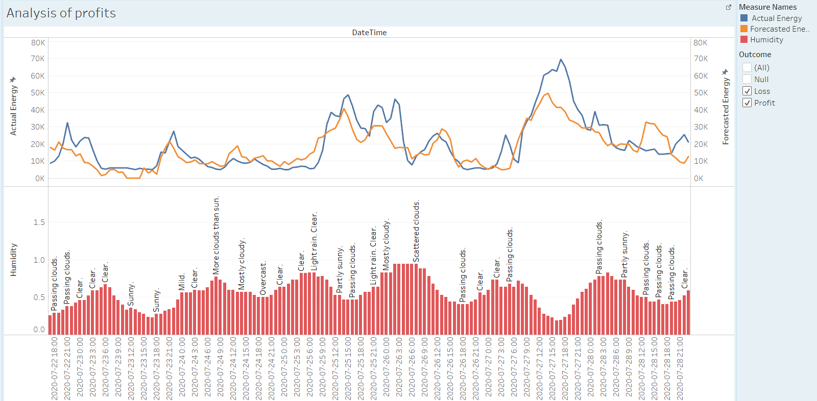 Figure U: Time Series of Actual and Forecasted energy vs the Humidity and Weather