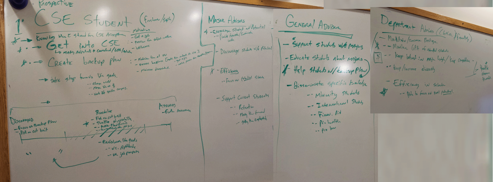 Whiteboardng Audiences and Goals