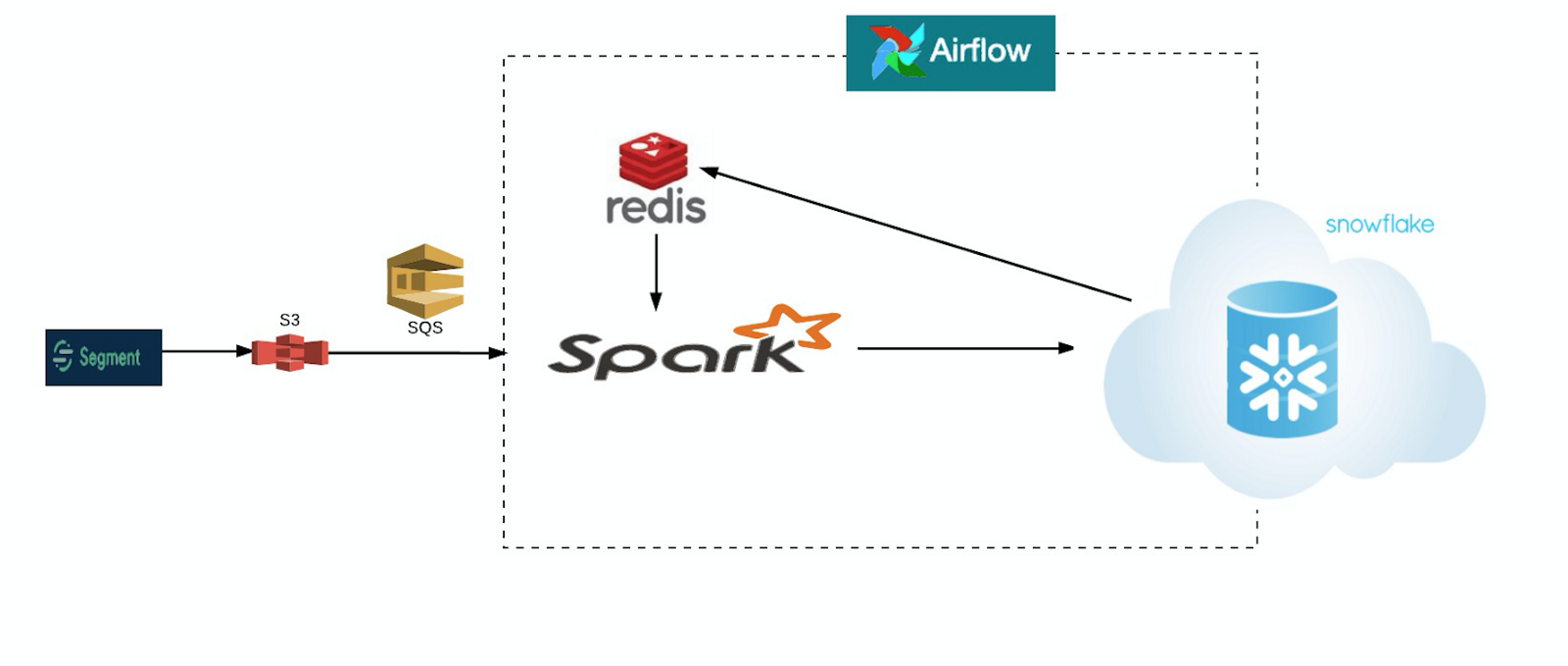 How Spark and Redis help derive geographical insights about