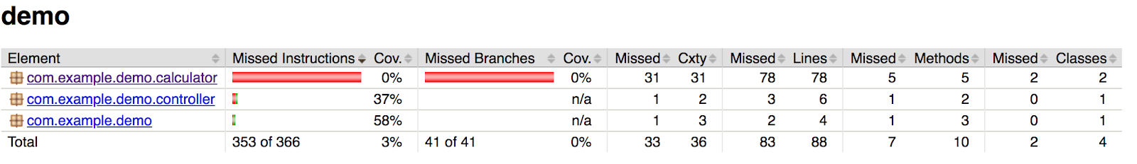 Improve Java Code Coverage and Quality with Unit Tests and