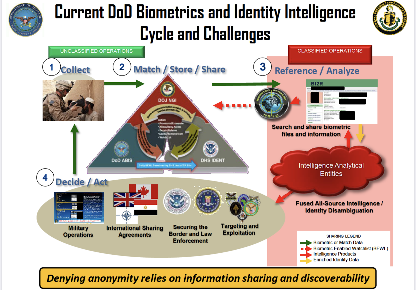 0*RpIsrAnYbV_7hERb This Is How the U.S. Military's Massive Facial Recognition System Works [your]NEWS