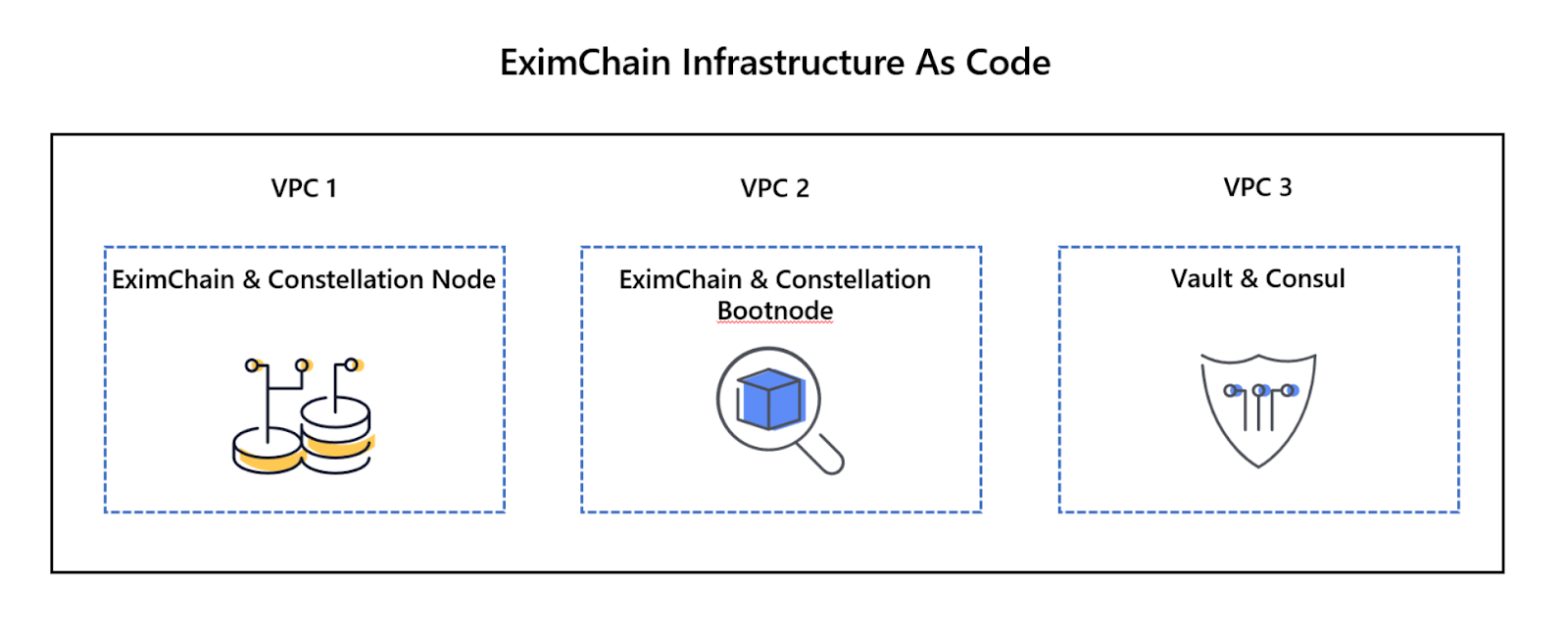 Getting Started with Enterprise Blockchain Development with