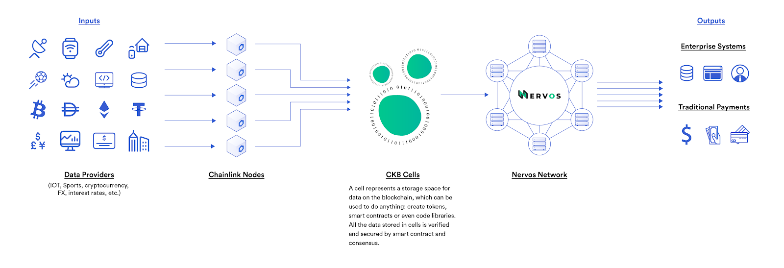 Diagram outlining the potential of Nervos integrating with Chainlink