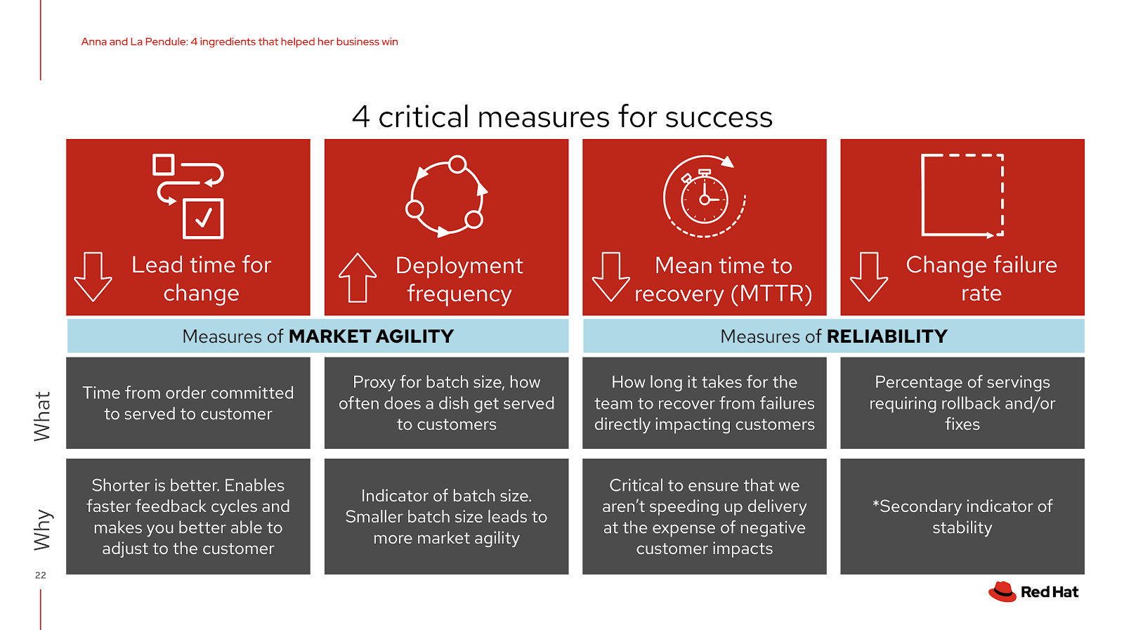 4 critical measures for success