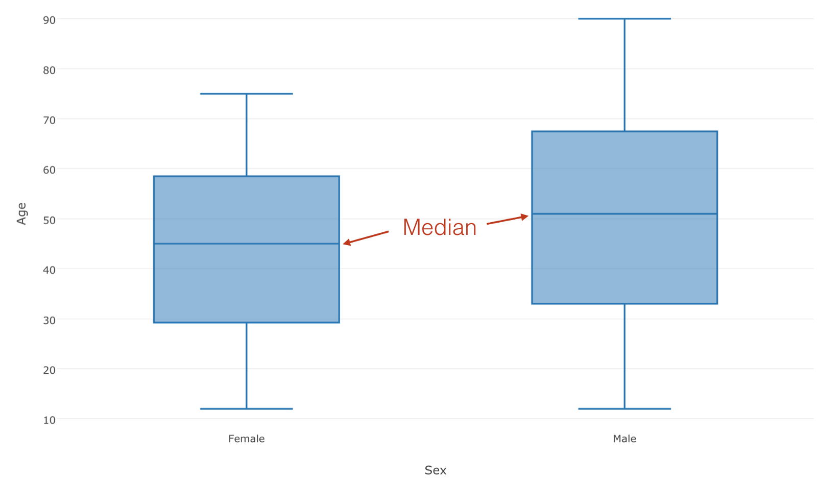 Introduction To Boxplot Chart In Exploratory Learn Data