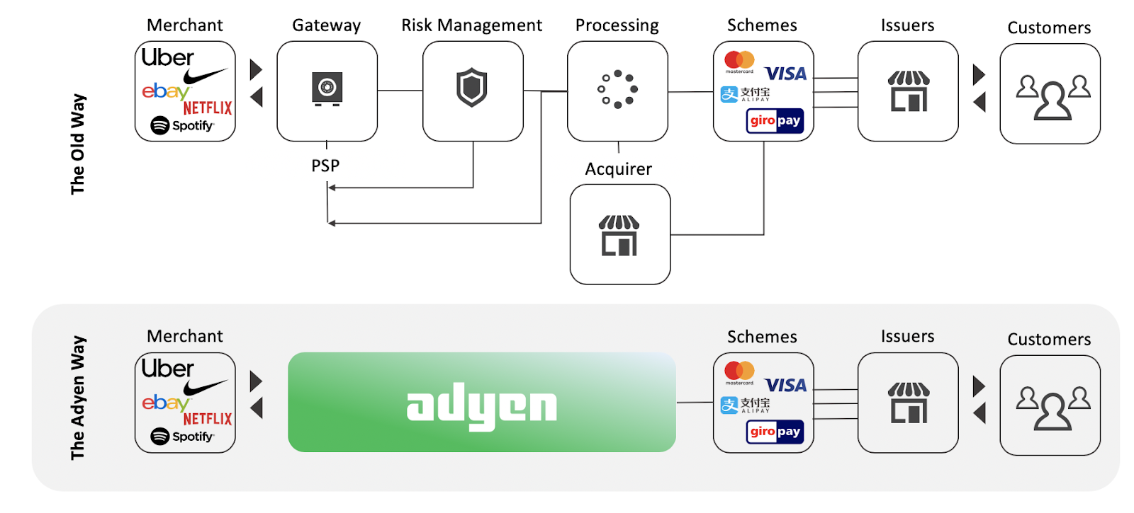 How Adyen Is Disrupting Payment Processing Ivey Fintech Perspectives Medium