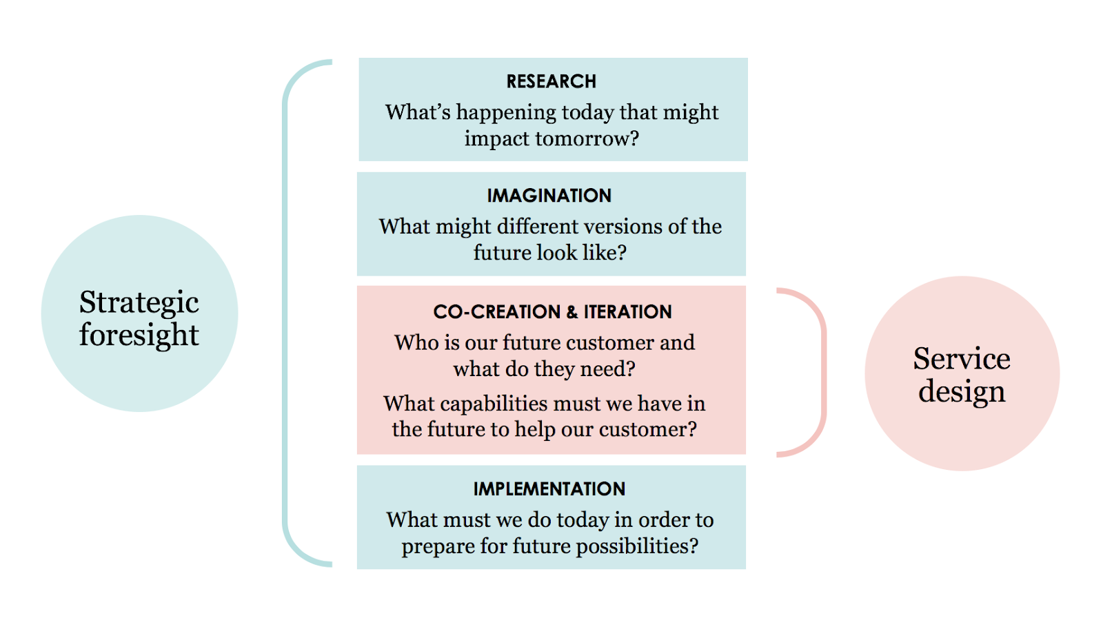 Future Proof Your Organization S Strategy Using Human Centred Foresight By Bridgeable Medium