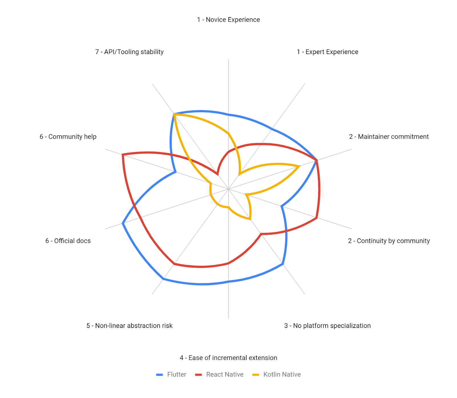 Radar chart showing criteria's score from 0–5. Kotlin Native's  loosing, React Native stronger in 1 point, and Flutter wins.