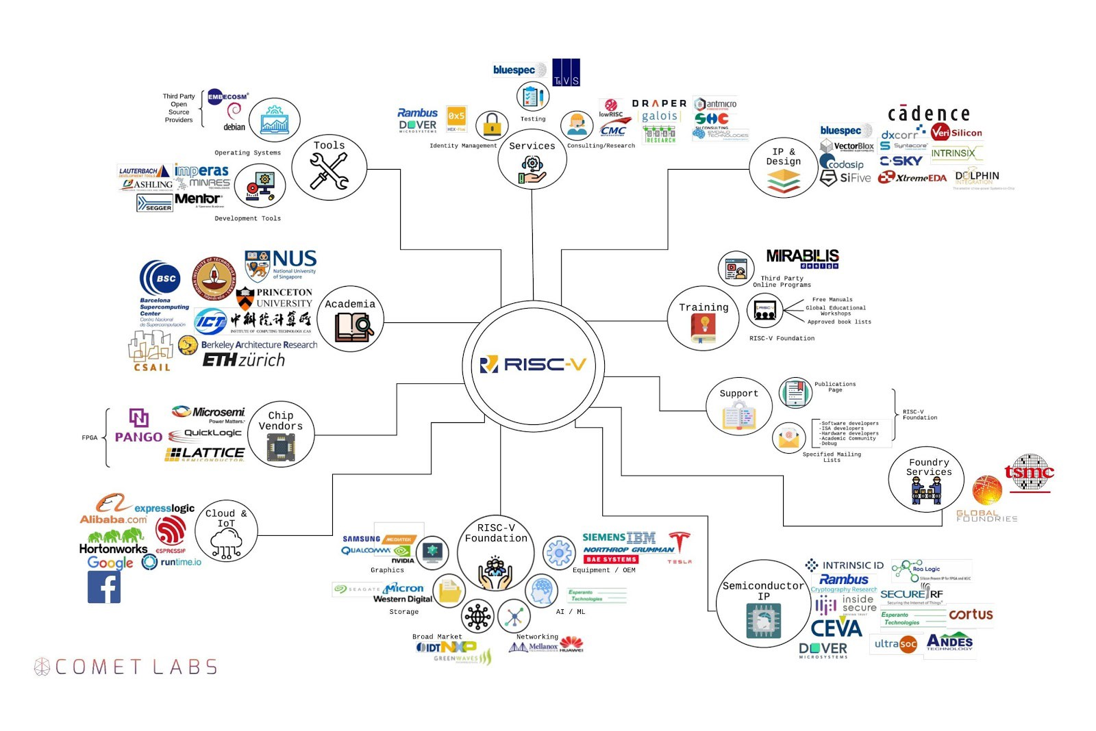 The Next Silicon Innovation Era Mapping The Risc V Startup Ecosystem By Andrew Byrnes Comet Labs