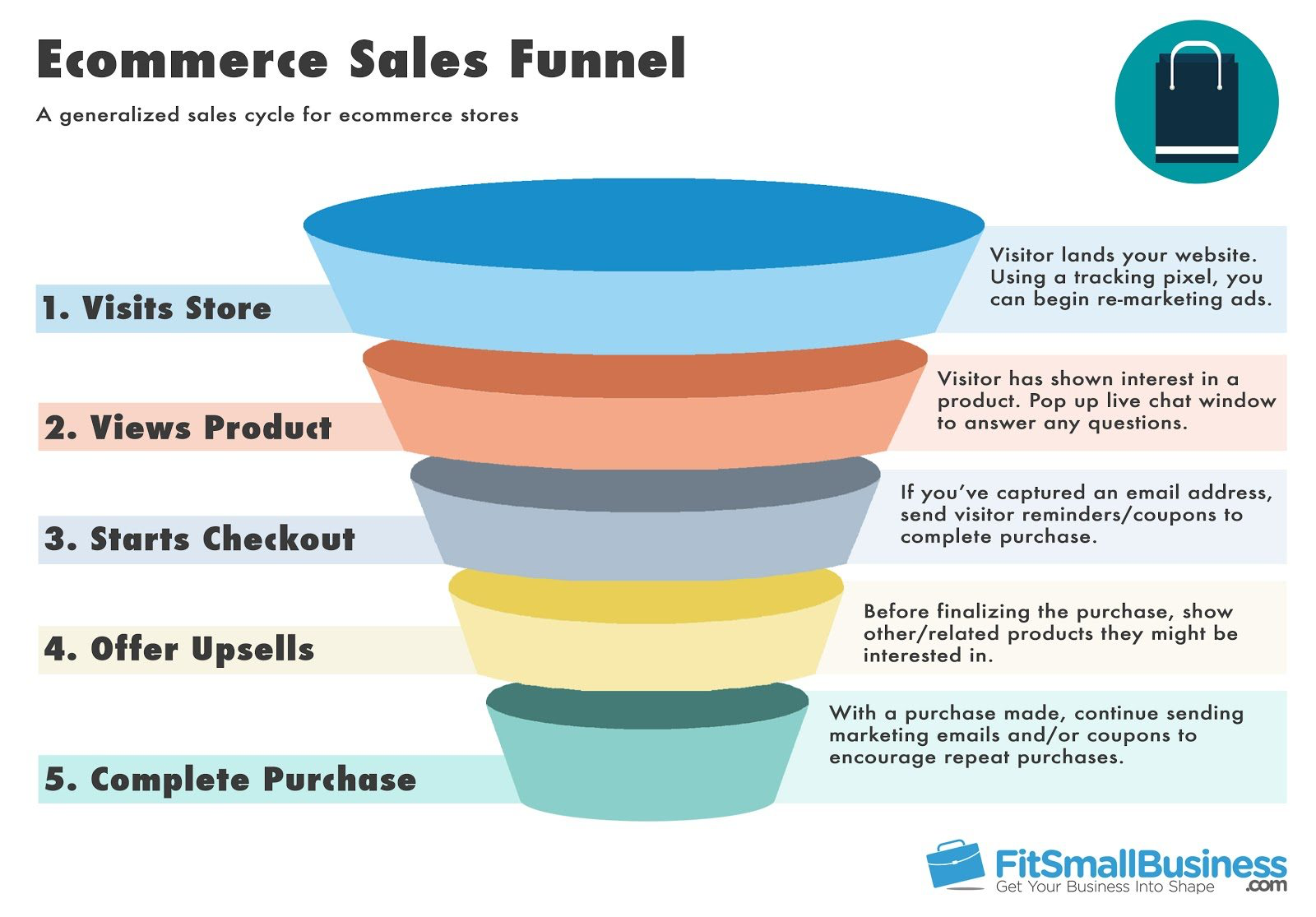 A Biased View of Landing Page Funnel