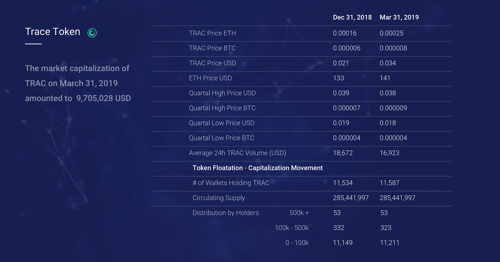 OriginTrail Quarterly Report — Q1 2019 - OriginTrail - Medium