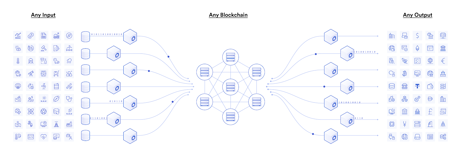The Chainlink Network