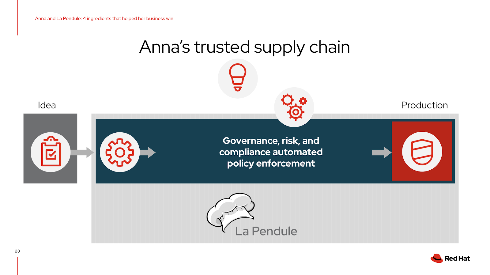 Anna's trusted (software) supply chain