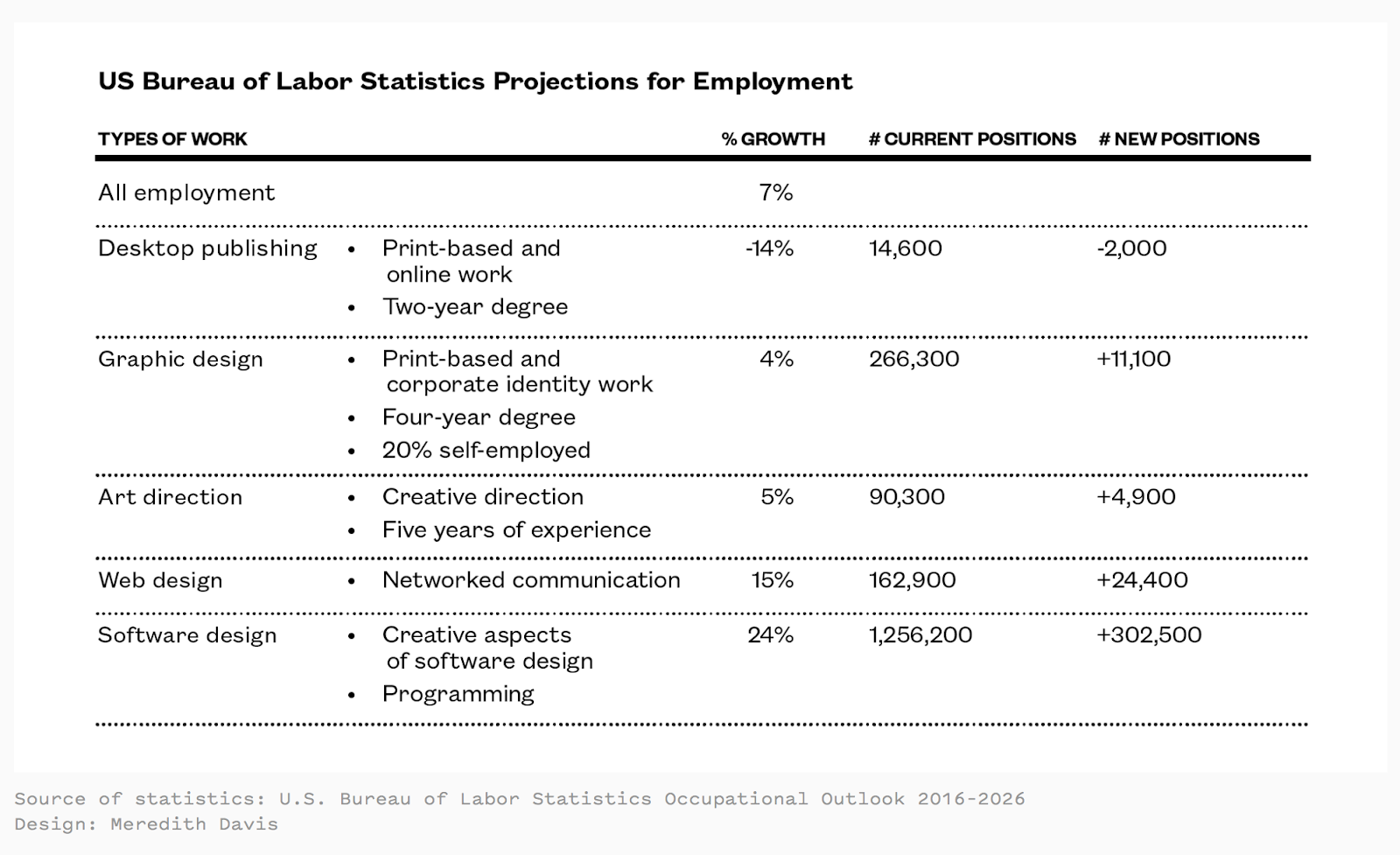 US Bureau of Labor Statistics Projections for Employment