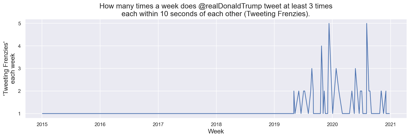 "This figure shows the number of ""tweeting frenzies"" @realDonaldTrump engages in since 2015. Not only does Trump's general tweeting activity pick up over 2020, but so do moments that we call ""tweeting frenzies."" The line is flat 2015–19 and then shows steep spikes through 2020."