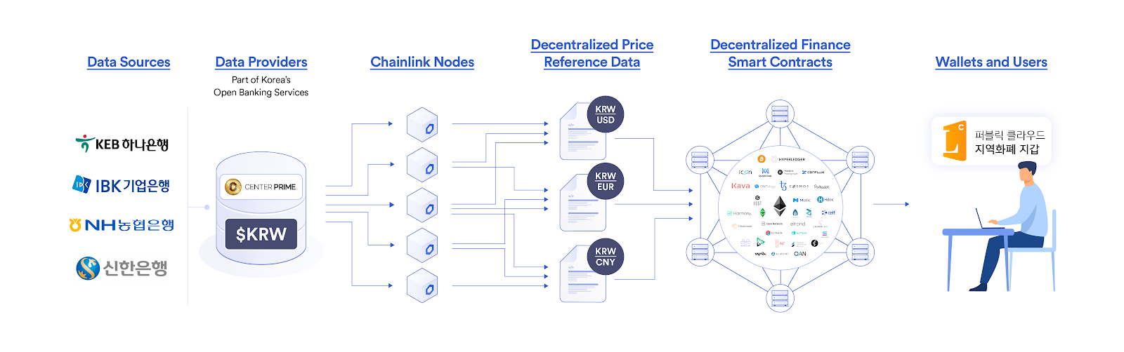 Sharing Decentralized FX Data Through Chainlink by CenterPrime