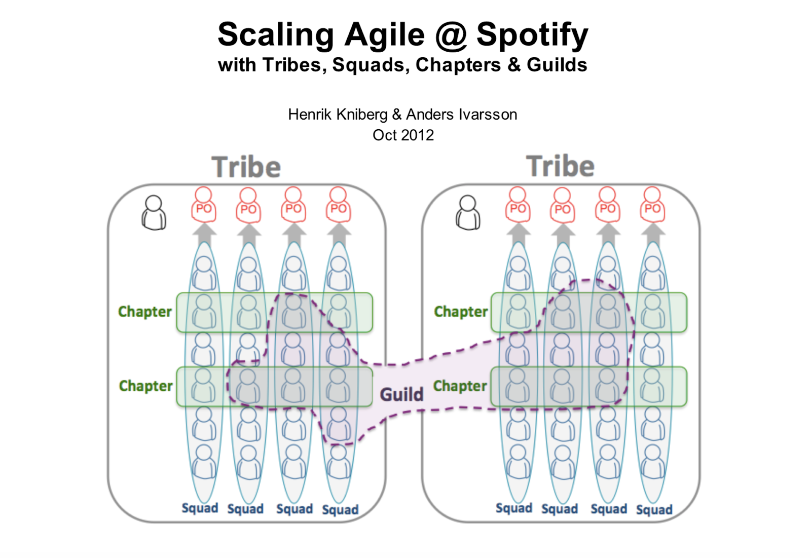 Scaling Agile @ Spotify