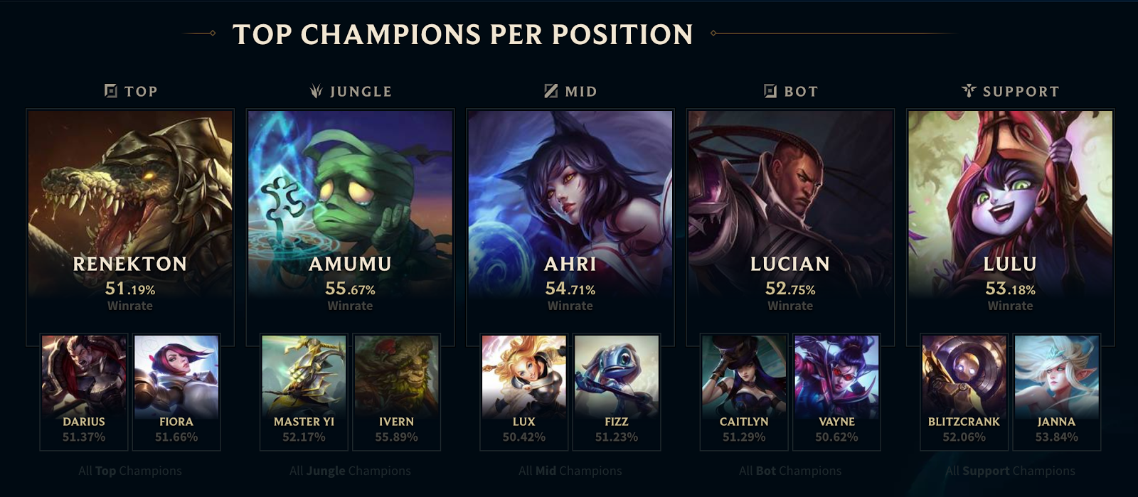 The Five Best League Of Legends Stat Apps, Tools and Websites