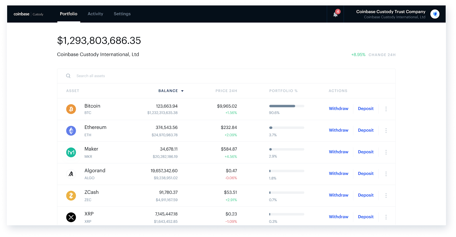 Coinbase Custody launches a redesigned product experience
