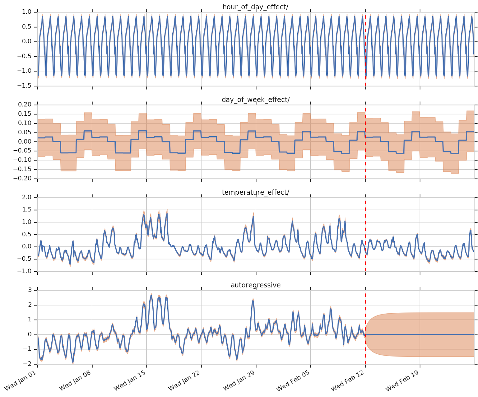 Structural Time Series modeling in TensorFlow Probability