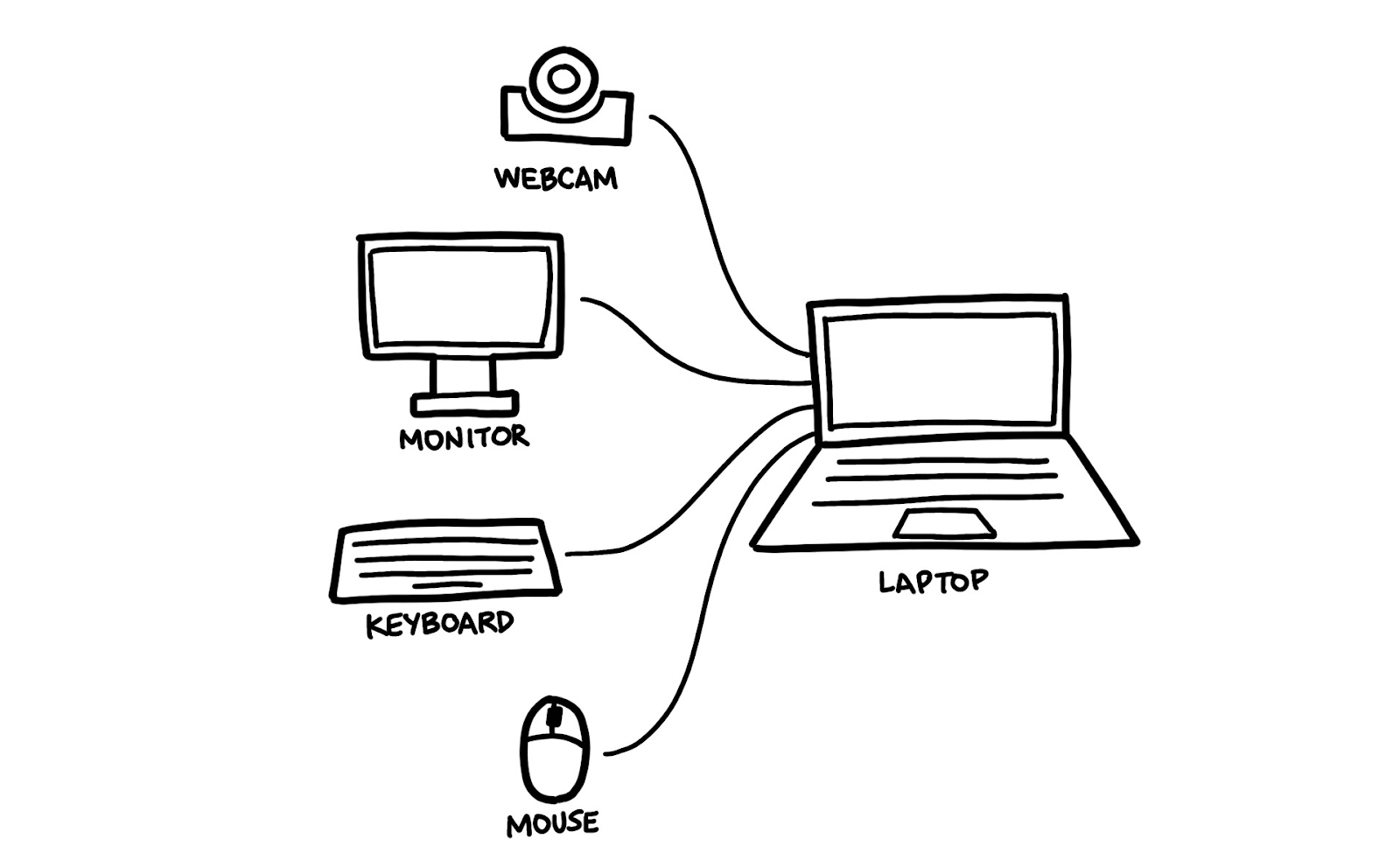 A d iagram showing a webcam, monitor, keyboard and mouse plugged into a laptop