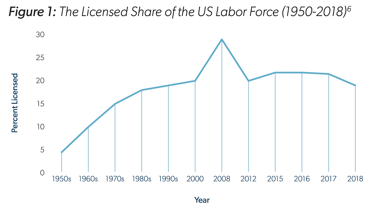 The percentage of the US labor force that requires a license to work has grown from about 5% to about 20% since 1950.