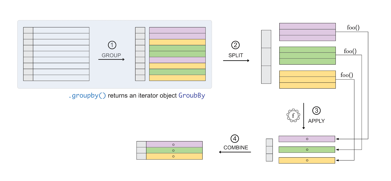 How to use the Split-Apply-Combine strategy in Pandas groupby