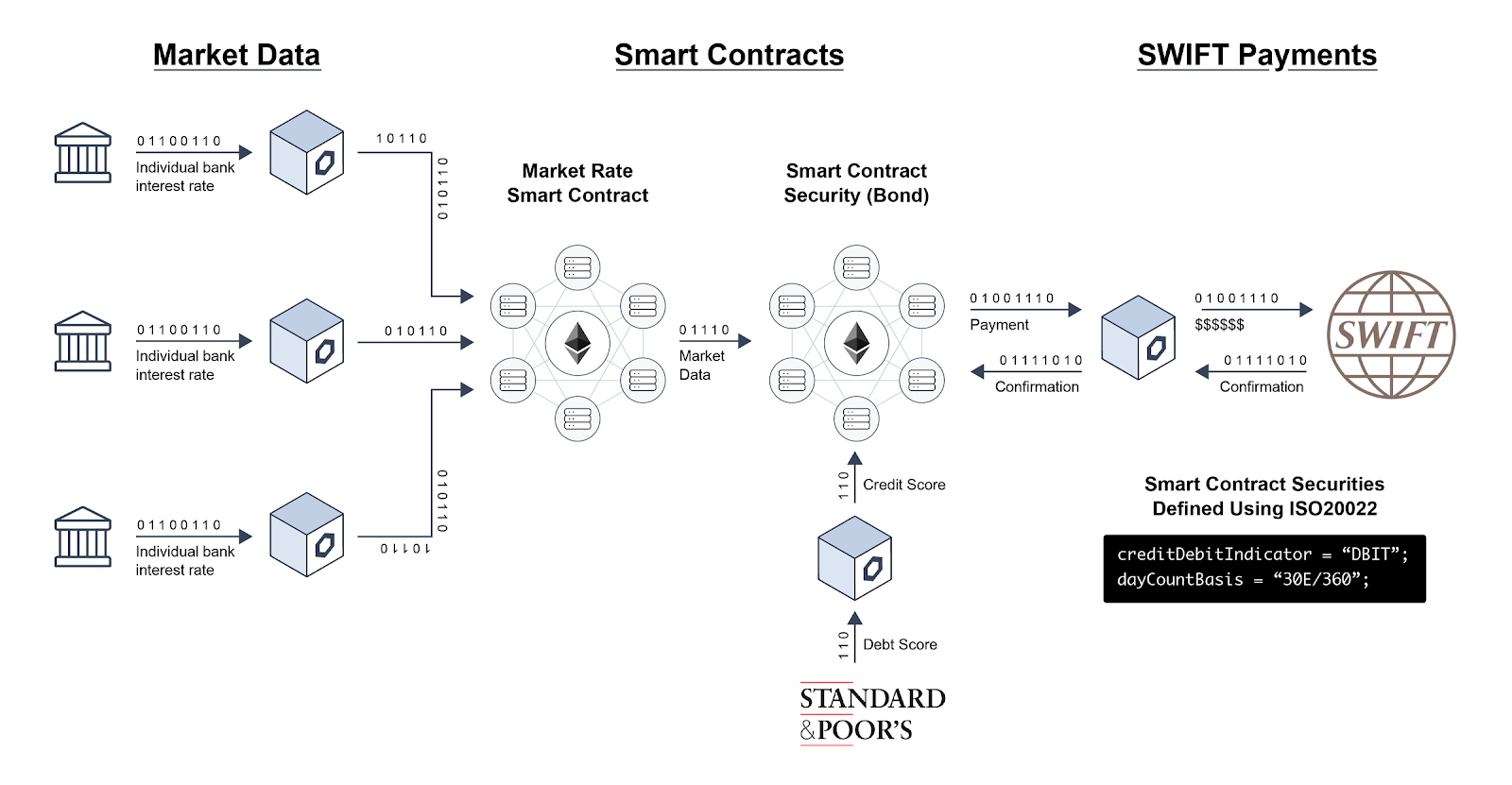 SWIFT Chainlink Proof of Concept Smart Security Bond
