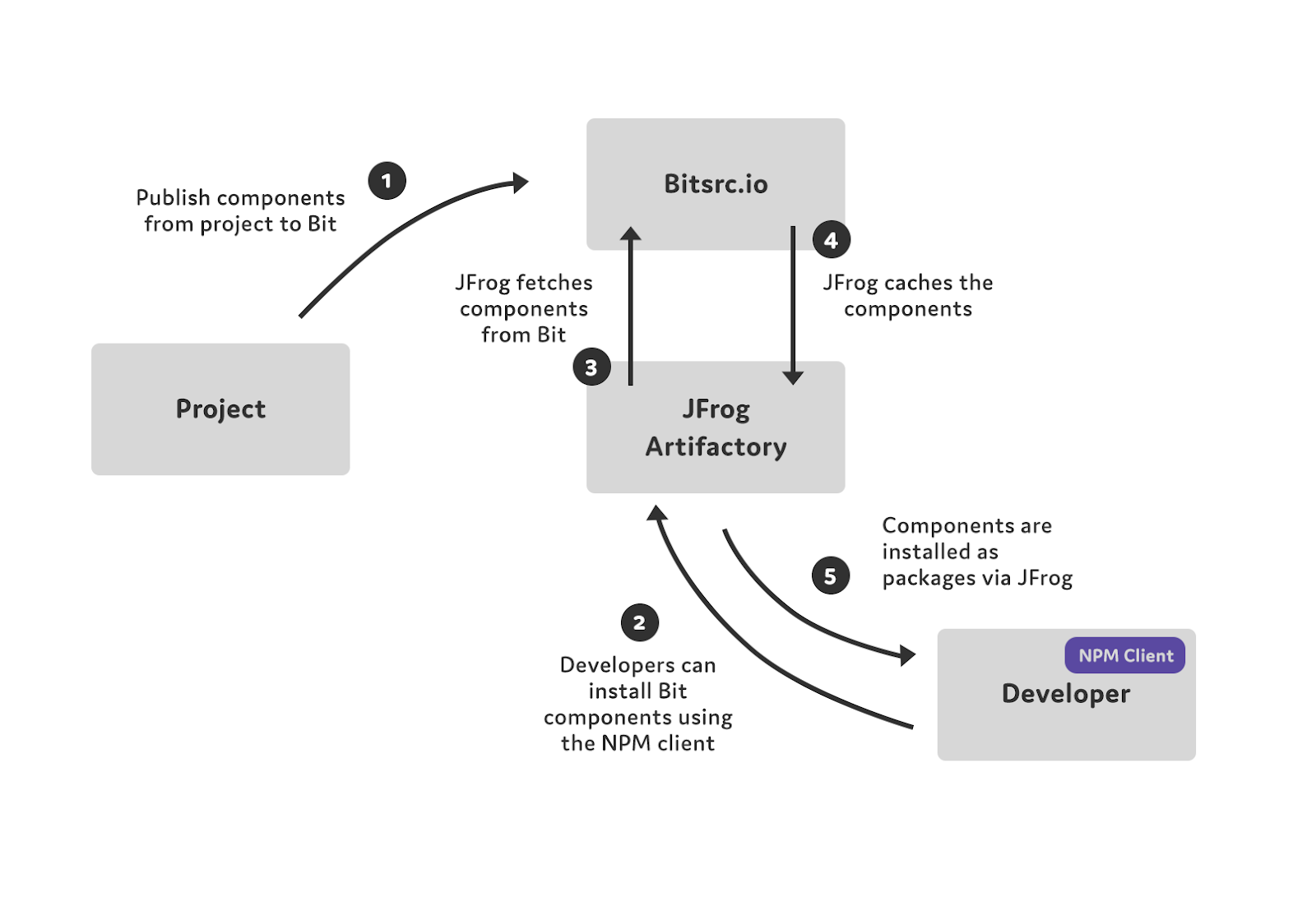 Speeding Development With Artifactory And Bit - Bits and Pieces