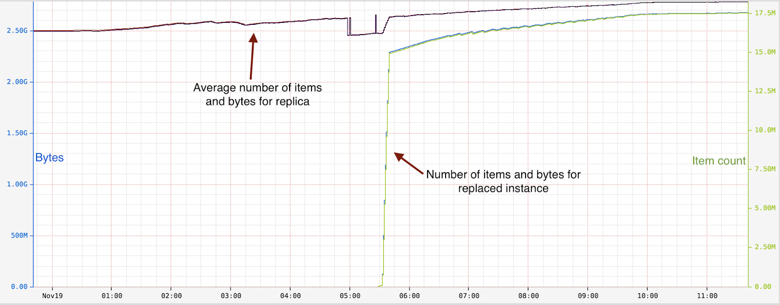 Cache warming: Agility for a stateful service - Netflix