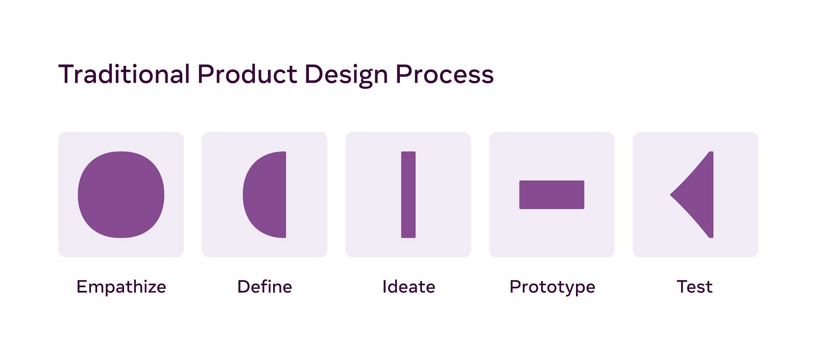 Traditional Product Design Process: Empathize, Define, Ideate, Prototyp, Test