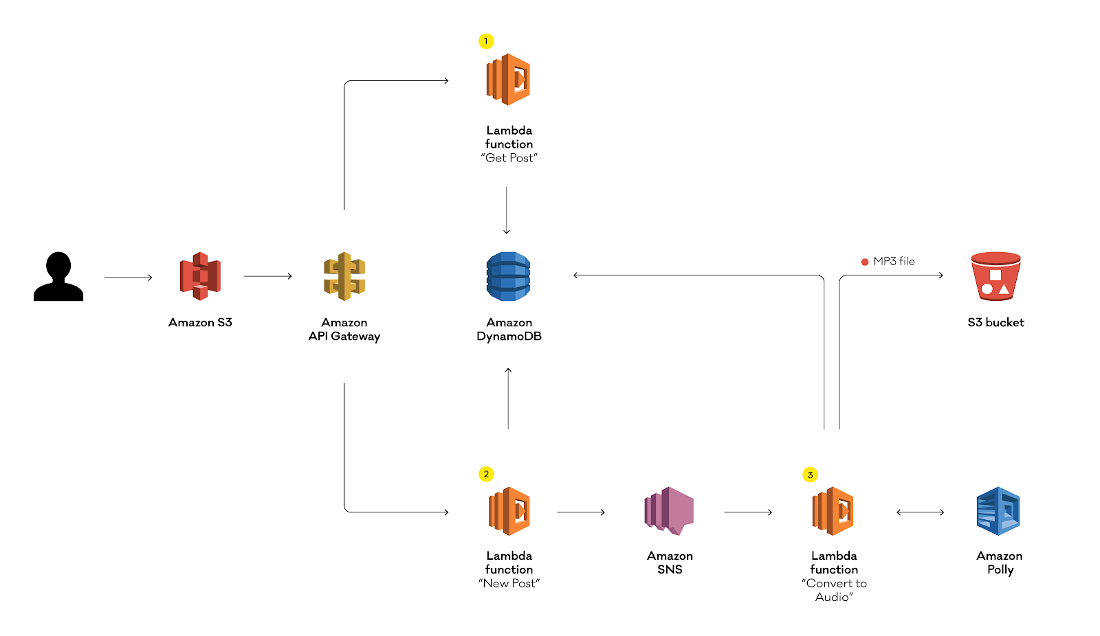 Migrating a Serverless application backend to the Serverless