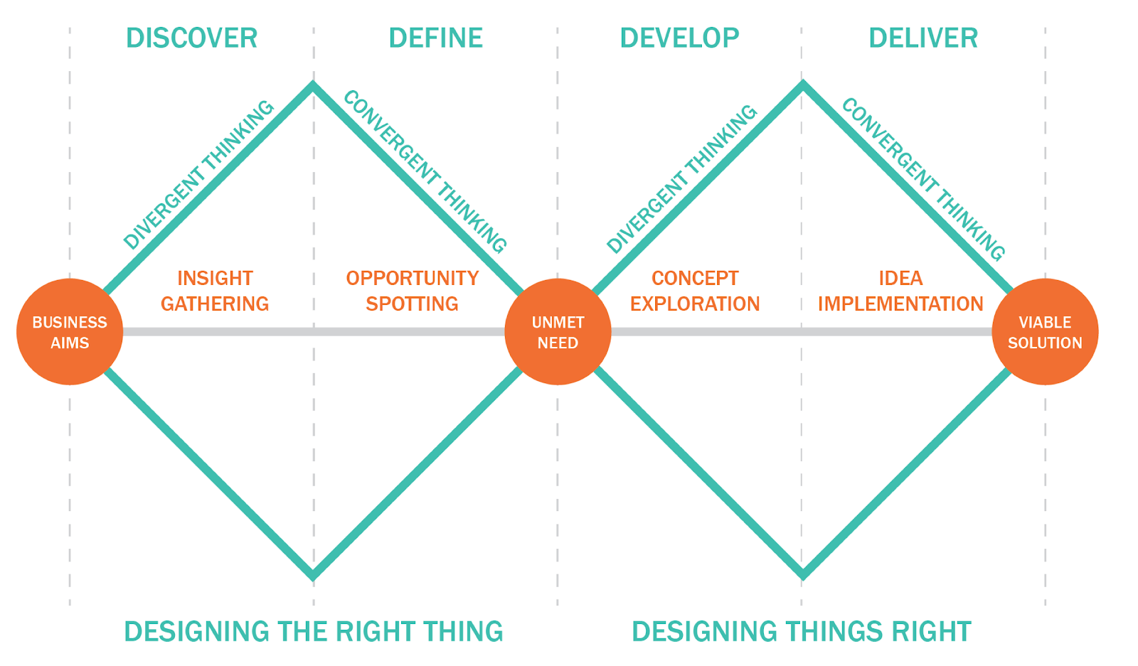A diagram illustrating the phases of Design Thinking