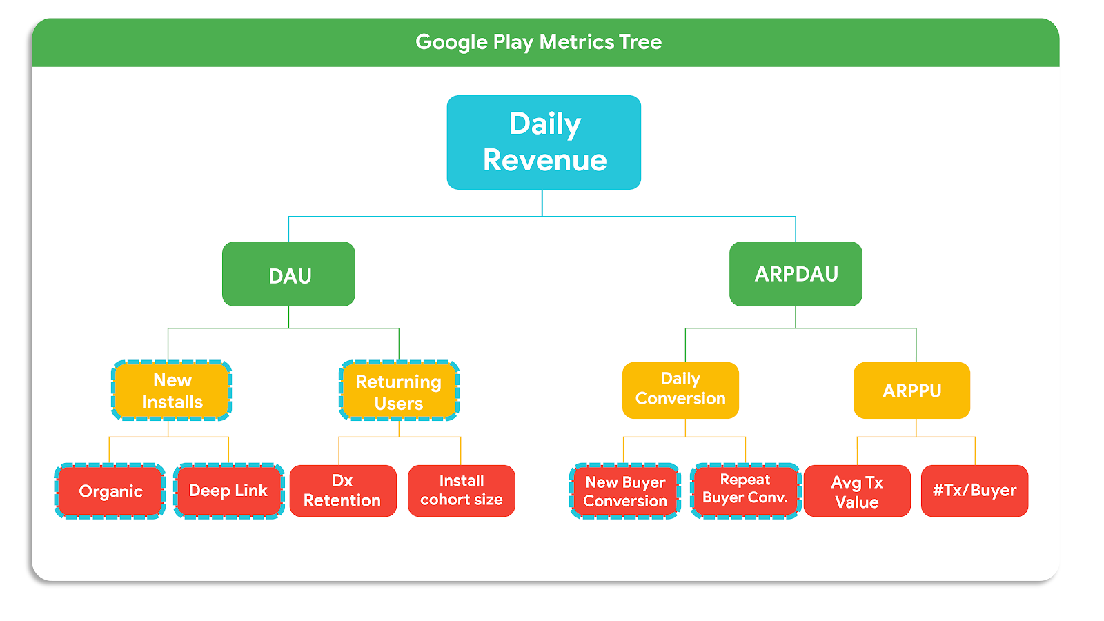 KPI Metrics Tree for Google Play Apps and Games