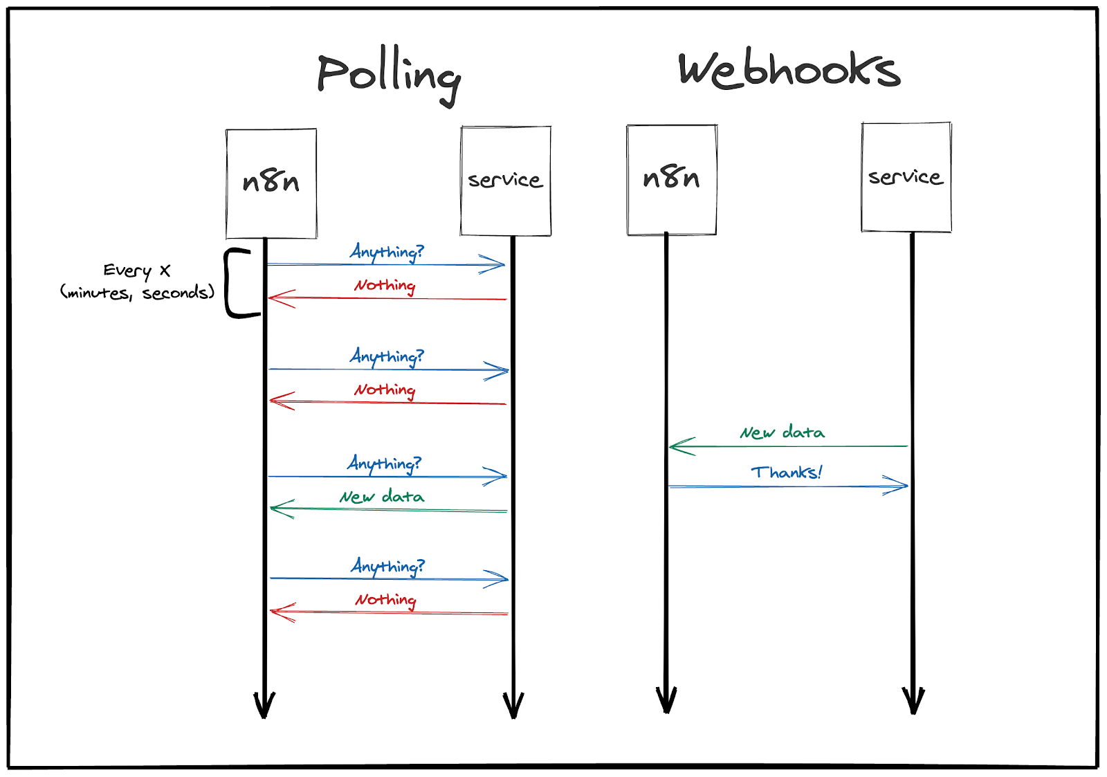 Difference between polling and webhook
