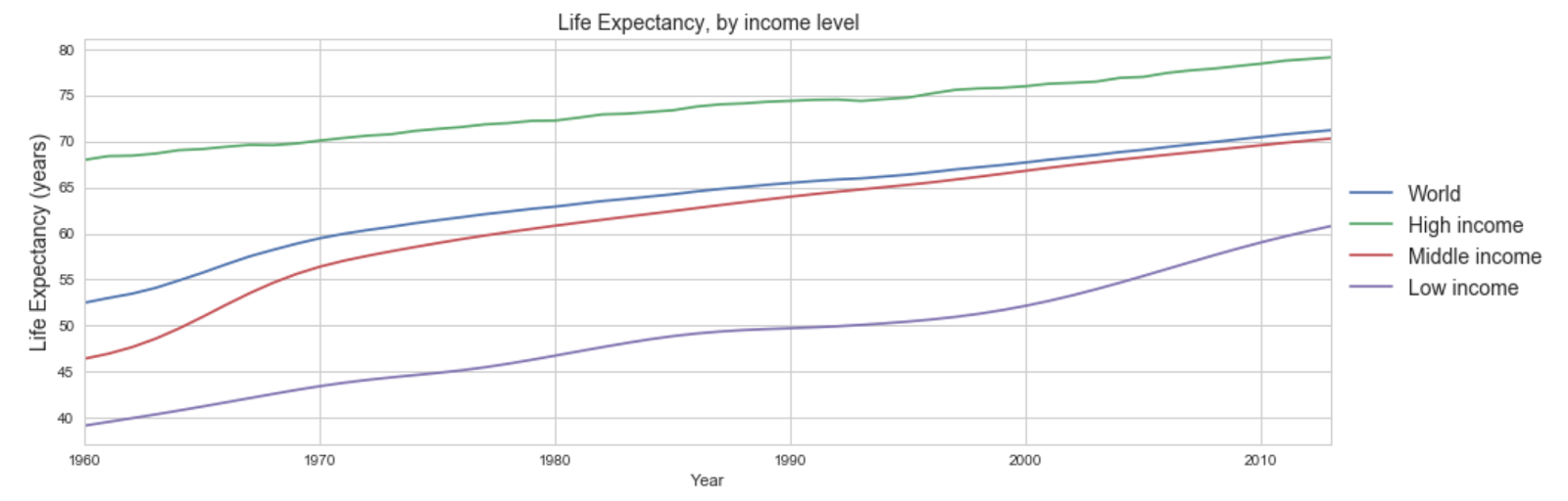 life expectancy history