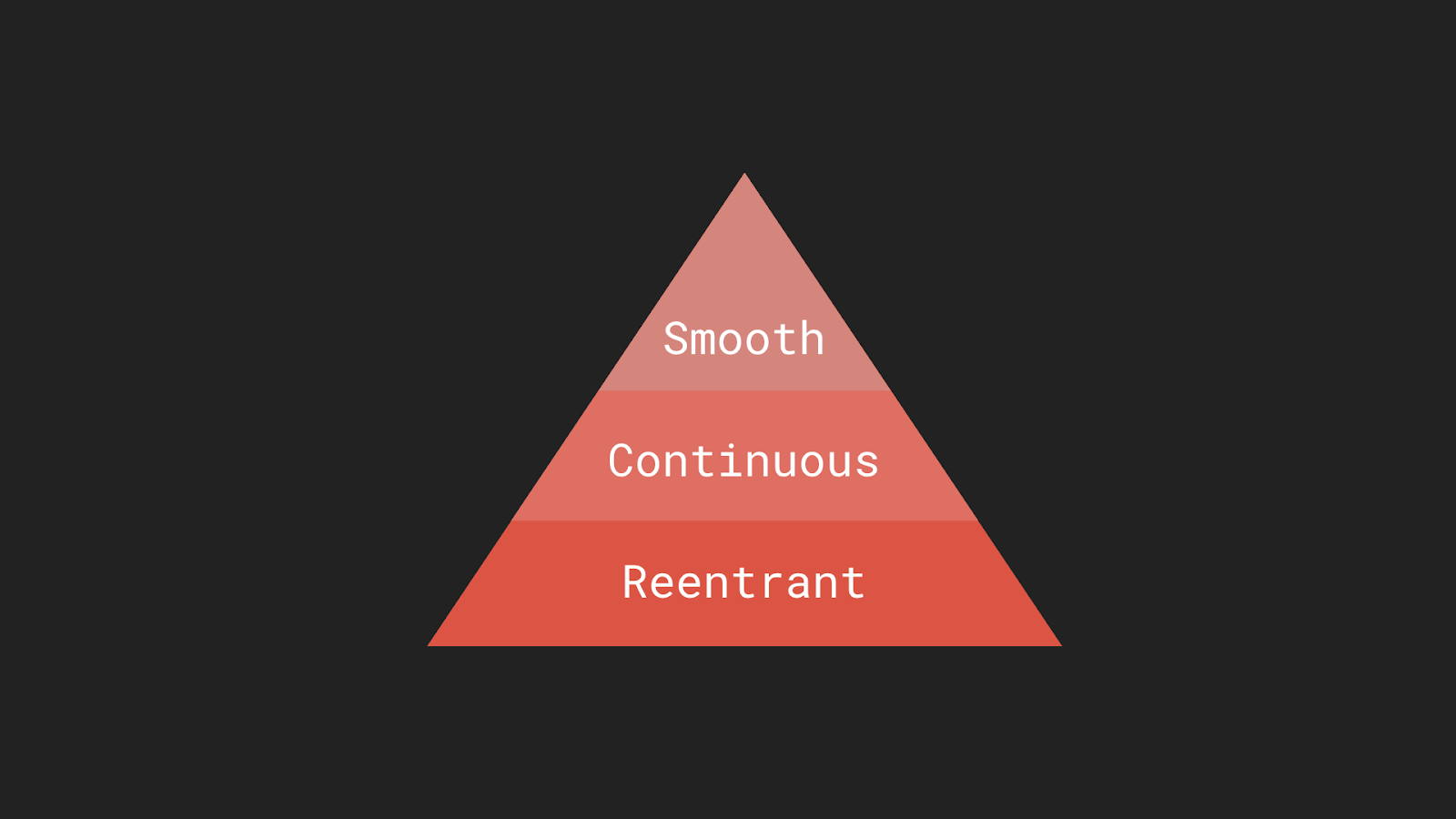 Hierarchy of animation needs