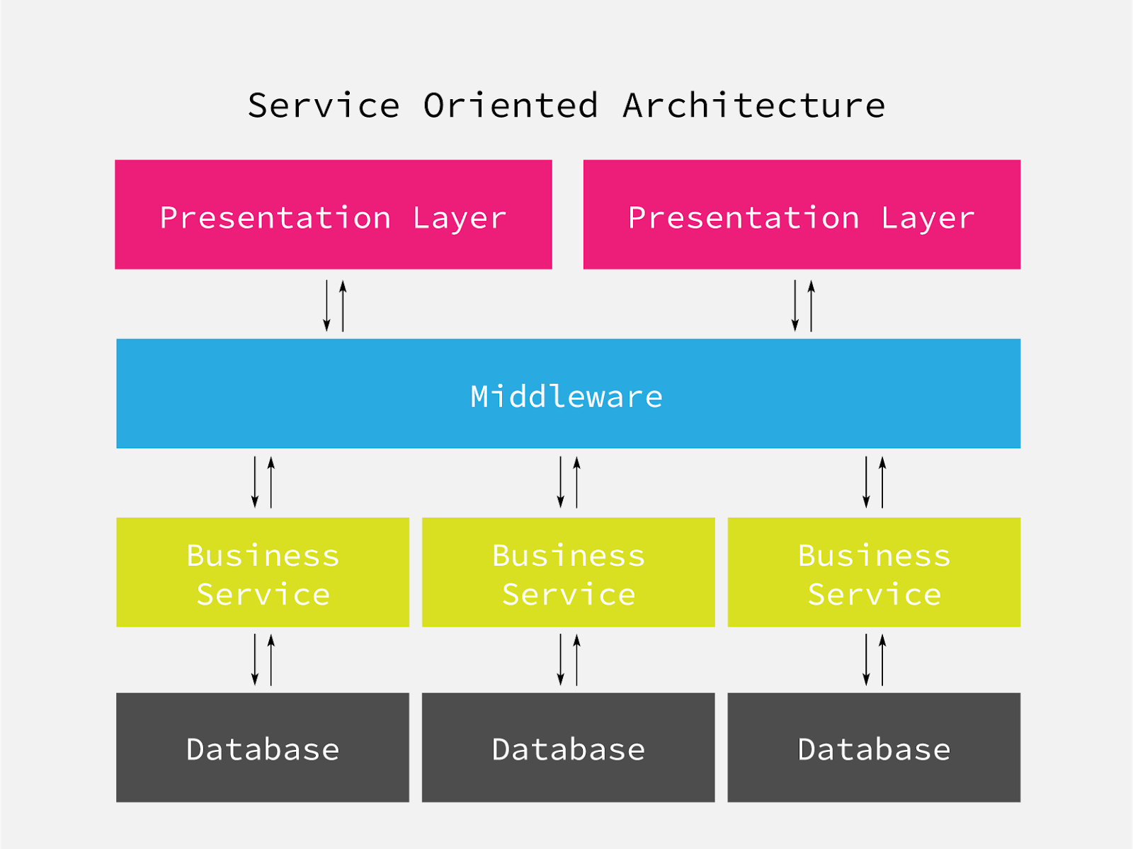 Visualisation Service-Oriented Architecture - modular software