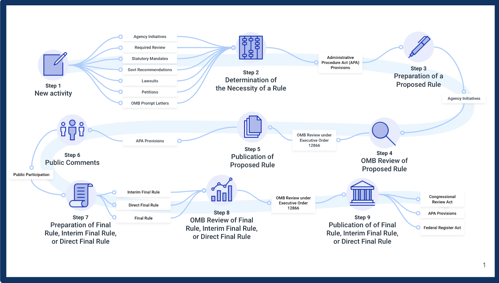 A brief summary of the federal regulatory process