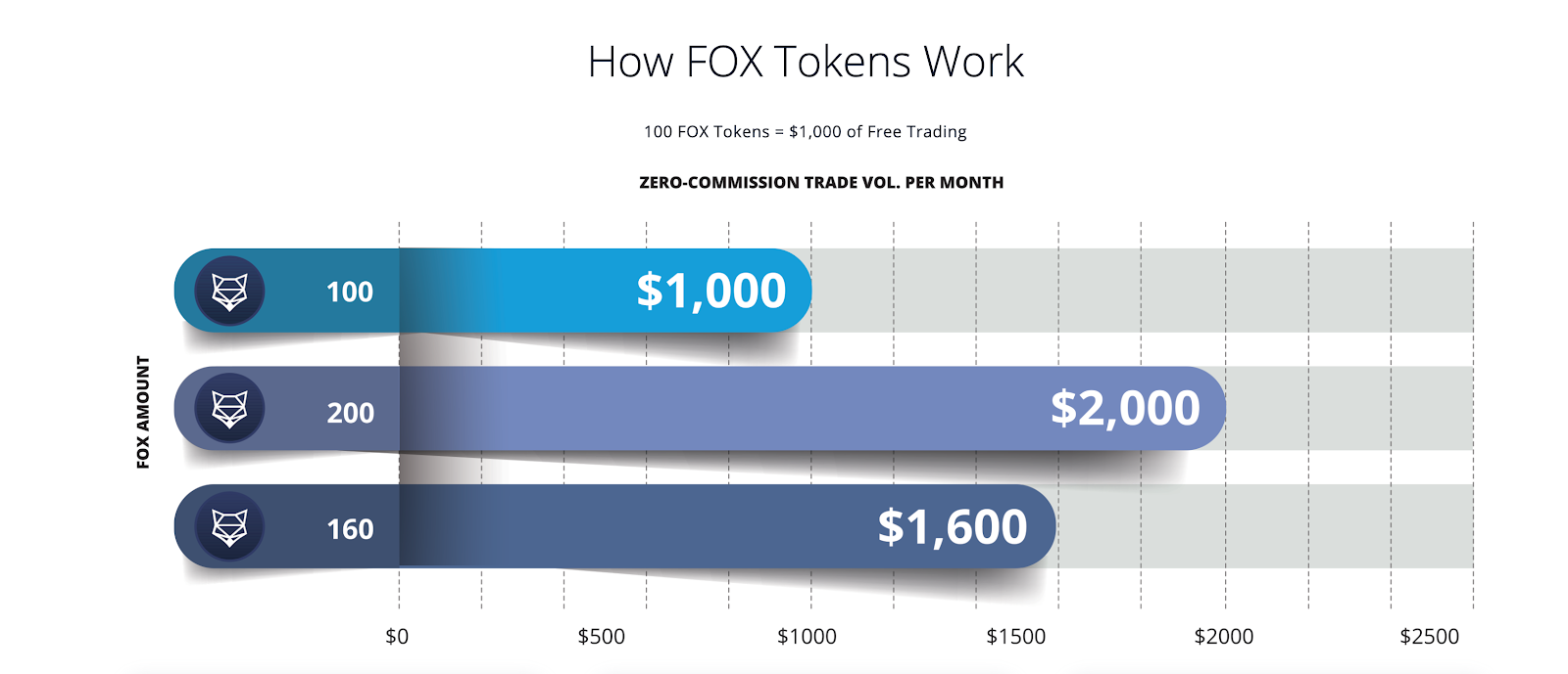 How ShapeShift's FOX Tokens work. 100 FOX Tokens equals $1,000 in free trading volume on ShapeShift.com. Get 100 FOX free.