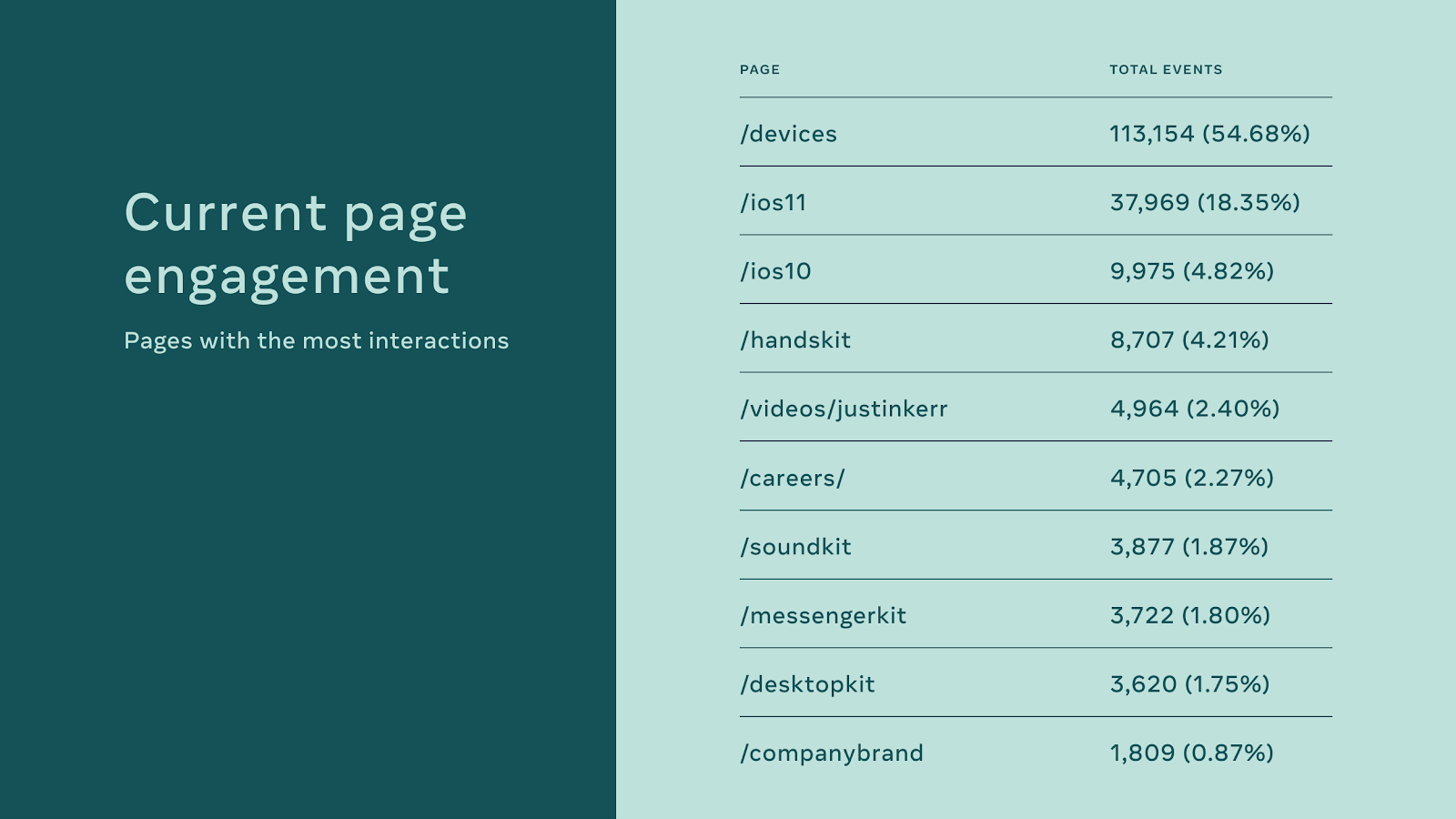 """A slide from an internal presentation titled """"current page engagement"""" shows that the top-visited page is the devices page."""