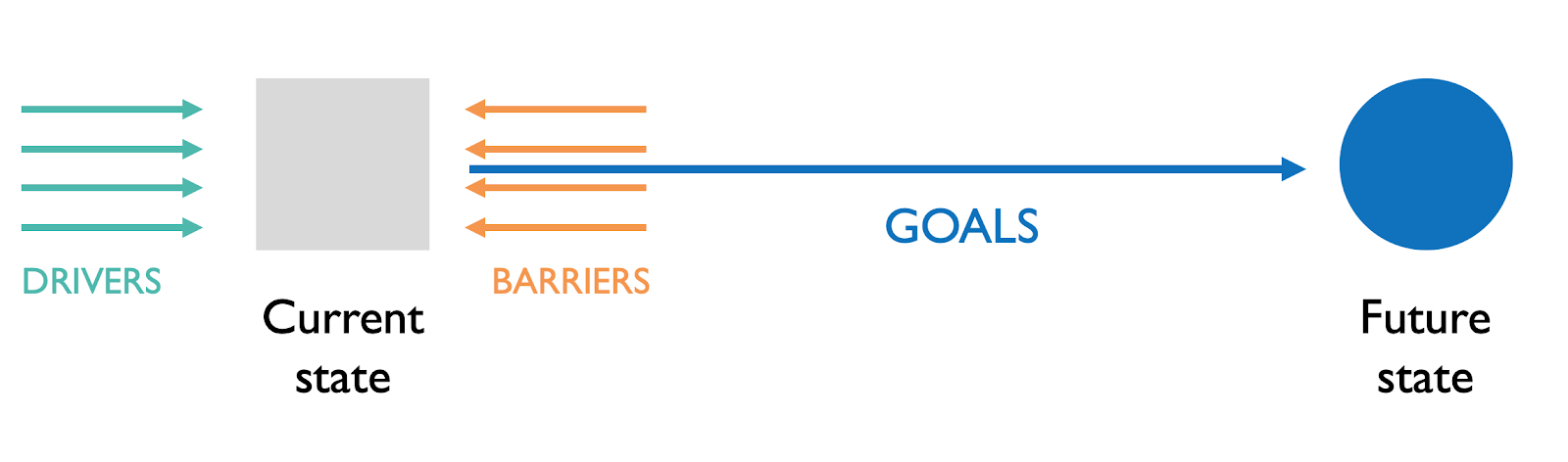 A diagram showing the relationship between project vision, drivers, barriers and goals