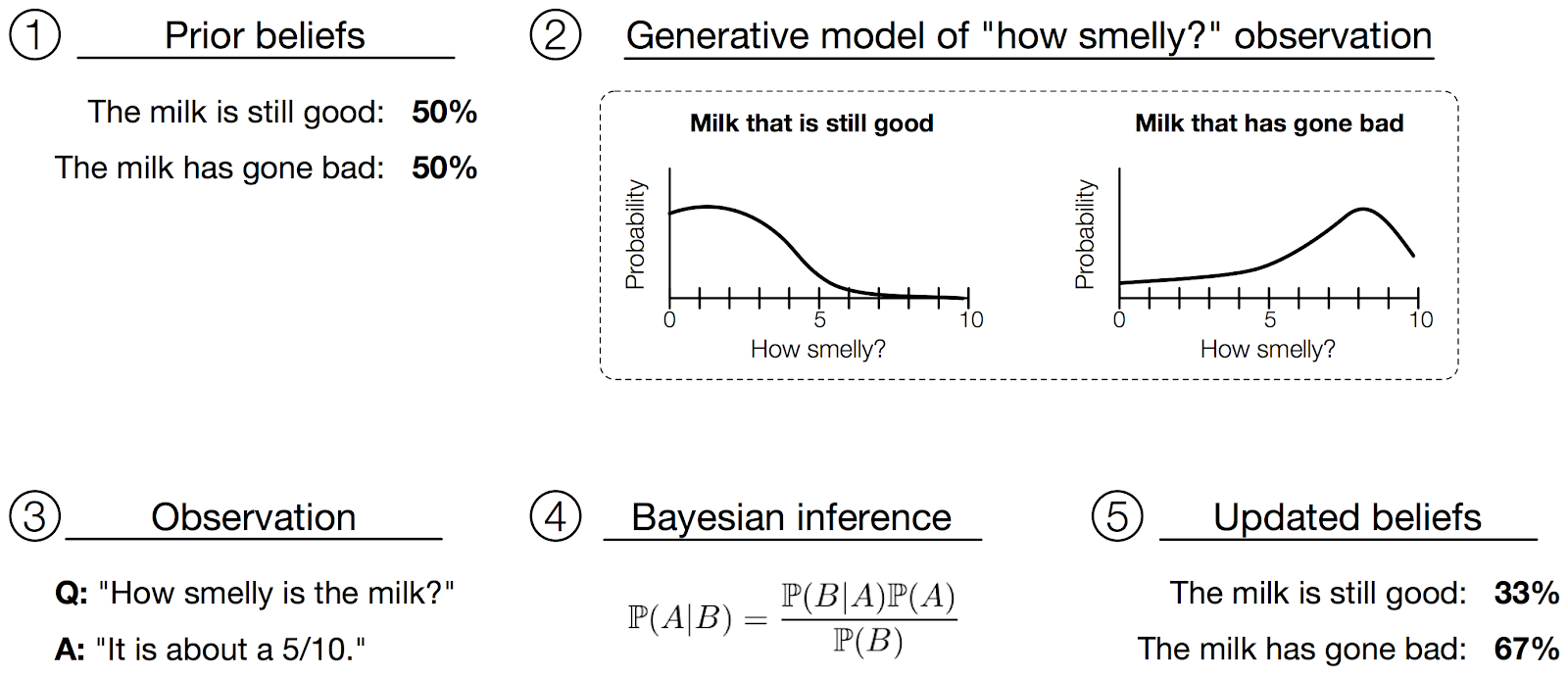 Intro to Modern Bayesian Learning and Probabilistic Programming