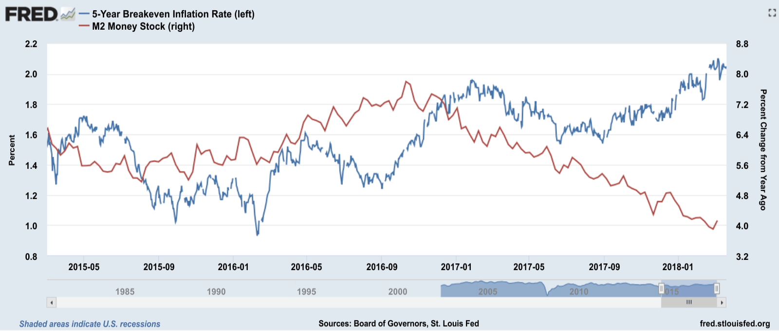 Will Quantitative Tightening (QT), which is deflationary in