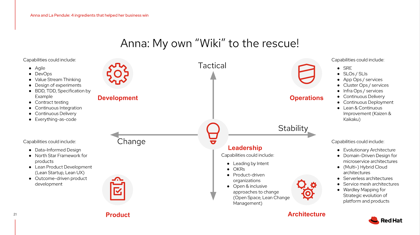 "Anna: My Own ""Wiki"" to the rescue!"