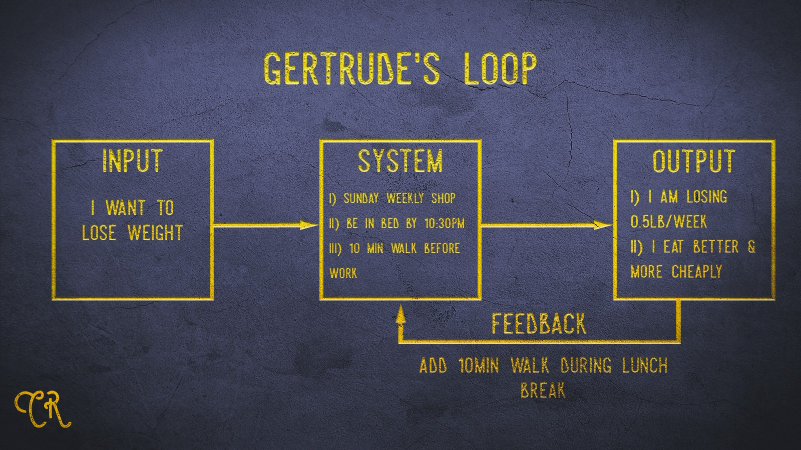 Gertrude's Improved Loop by Cameron Readman