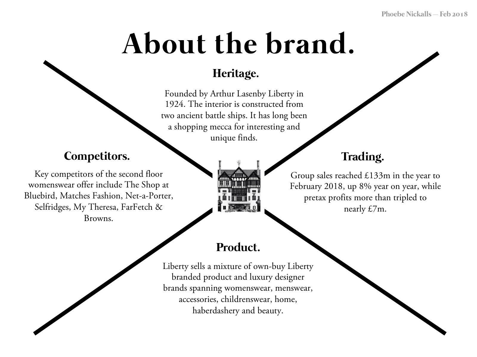 Liberty London Swot Analysis By Phoebe Nickalls Phoebe Nickalls Medium