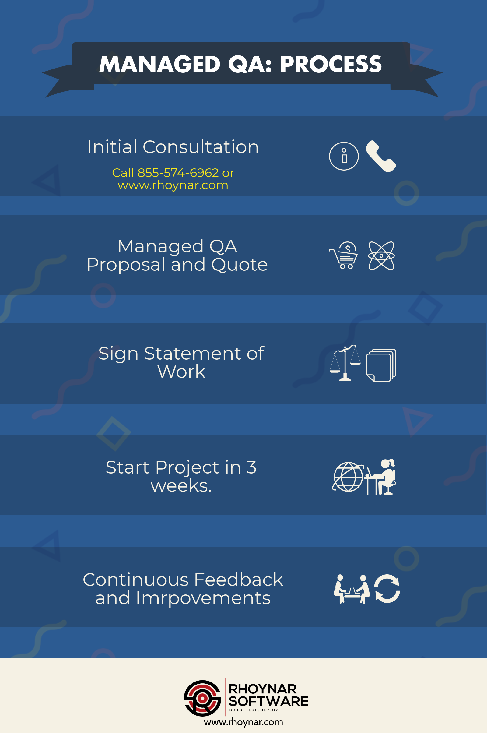 Managed QA Solution How to de risk your Software project